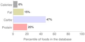 Okra, unprepared, frozen, percentiles