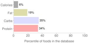 Collards, raw, percentiles