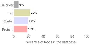 Symbiotic dark cherry limeade iced tea from concentrate, symbiotic dark cherry limeade by BRISK, percentiles
