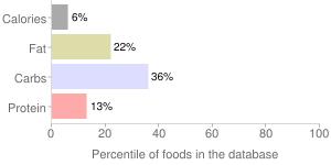 Tomatillos, raw, percentiles