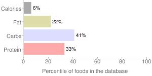 Spinach, unprepared, chopped or leaf, frozen, percentiles