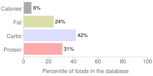 Chives, raw, percentiles