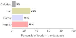 Radishes, raw, oriental, percentiles