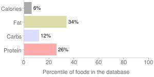 Almond milk, chocolate, unsweetened, percentiles