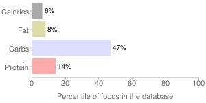 Turnips, raw, percentiles