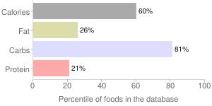 Dark roast instant coffee mix, dark roast by Nestle USA Inc., percentiles