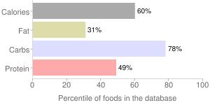 English muffins, raisin-cinnamon (includes apple-cinnamon), percentiles
