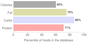 Cocoa, unsweetened, dry powder, percentiles