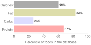 Ham, canned, chopped, percentiles