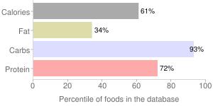 Crackers, plain, wafers, rye, percentiles