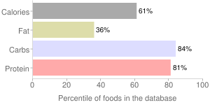 Pancakes, incomplete, dry mix, whole-wheat, percentiles