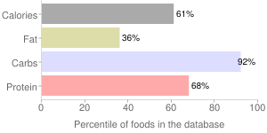 Carrot, dehydrated, percentiles