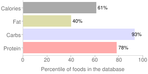 Cereal (Post Shredded Wheat), percentiles