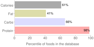 Seeds, partially defatted, safflower seed meal, percentiles