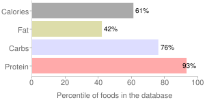 Beans, raw, mature seeds, yellow, percentiles