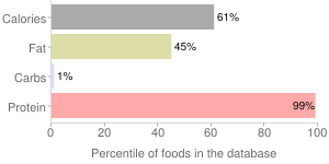 Soy protein isolate, percentiles
