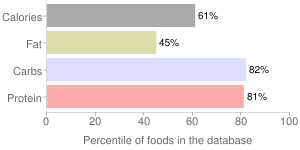 Spices, dried, basil, percentiles