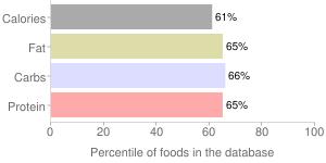 Biscuits, prepared, dry mix, plain or buttermilk, percentiles