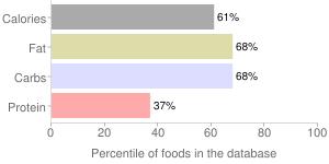 Banana chocolate chip muffinss, banana chocolate chip by Pinnacle Foods Group LLC, percentiles