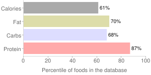 Spices, anise seed, percentiles