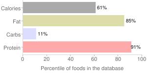 Cheese, brie, percentiles