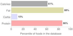 Lamb, raw, separable lean and fat, boneless, flap, imported, New Zealand, percentiles