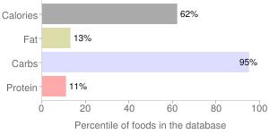 Red fish by Wegmans Food Markets, Inc., percentiles