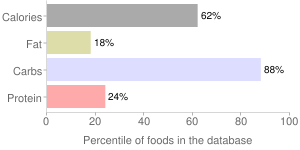 Plums, uncooked, dried (prunes), percentiles
