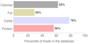 Bagels, wheat, percentiles