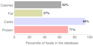 Cereal (Kellogg's Frosted Mini-Wheats), percentiles