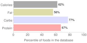 Hot & soup soup mix by S & B Shokuhin Company Ltd, percentiles