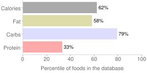 Ice cream cookie sandwich, percentiles