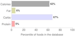Better beans better coffee by MAXIM, percentiles