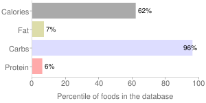 Starbucks, refreshers, via instant beverage by Starbucks Coffee Company, percentiles