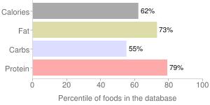 Natto, percentiles