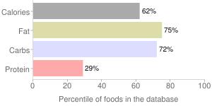 Ice cream sundae cone, percentiles