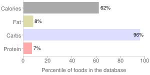 Shady maple farms, 100% pure organic maple syrup by SHADY MAPLE FARMS, percentiles