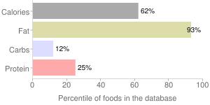Margarine, tub, 35-39% fat,spread, percentiles