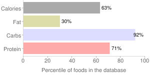 Beverages, with chicory, instant, coffee, percentiles
