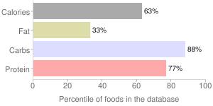 Noodles, dry, somen, japanese, percentiles
