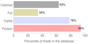 Lentils, raw, percentiles