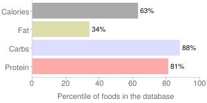 Whey, dried, sweet, percentiles