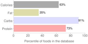 Barley, raw, pearled, percentiles