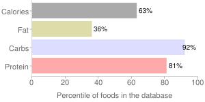 Crackers, whole-wheat, matzo, percentiles