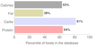 Tomatoes, sun-dried, percentiles