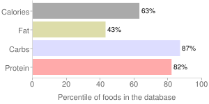 Pasta, dry, whole-wheat, percentiles