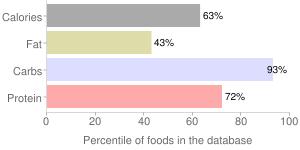Cereal, bran flakes, percentiles