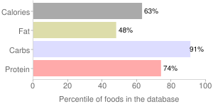 Wheat bran, crude, percentiles