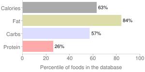 Russian dressing, percentiles