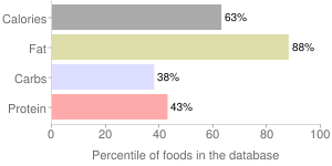 Agutuk, fish/berry with seal oil (Alaskan ice cream) (Alaska Native), percentiles